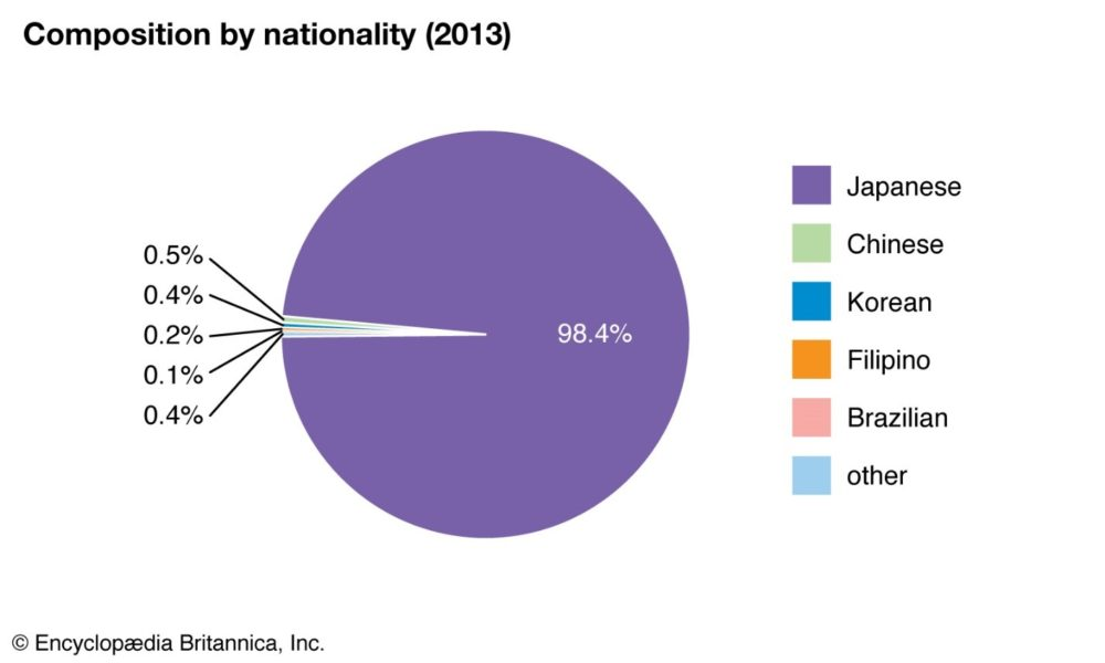 Pure Ethnicity